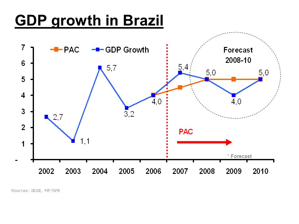 * Forecast GDP growth in Brazil Sources: IBGE, MF/SPE