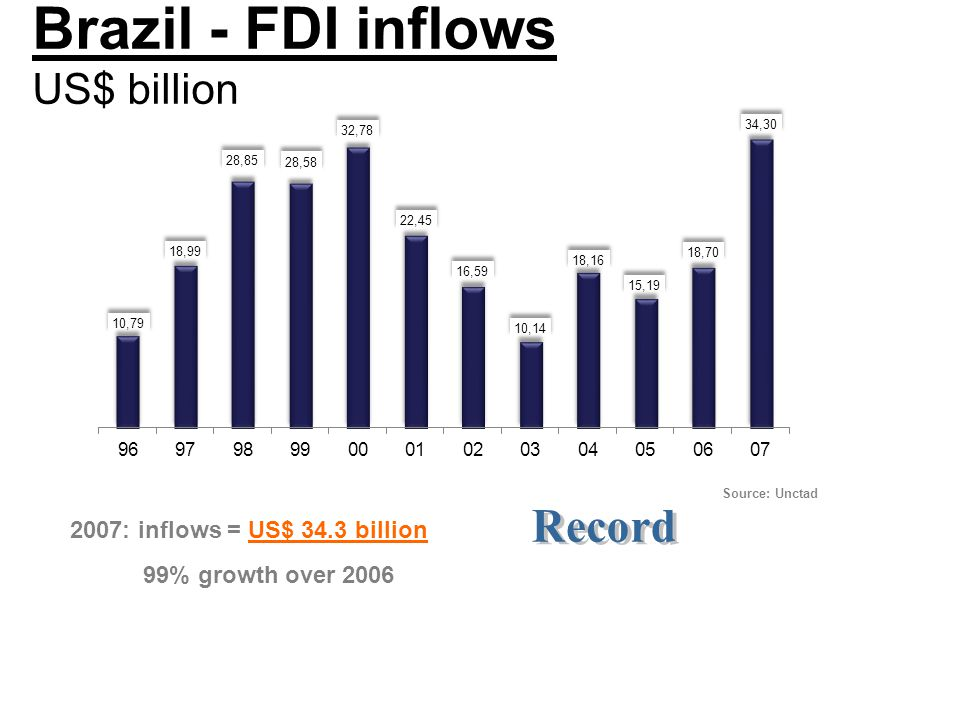 Brazil - FDI inflows US$ billion 2007: inflows = US$ 34.3 billion 99% growth over 2006 Source: Unctad