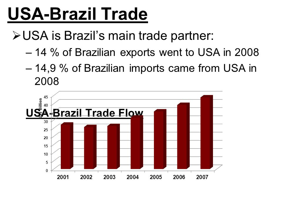 USA-Brazil Trade  USA is Brazil's main trade partner: –14 % of Brazilian exports went to USA in 2008 –14,9 % of Brazilian imports came from USA in 2008 USA-Brazil Trade Flow