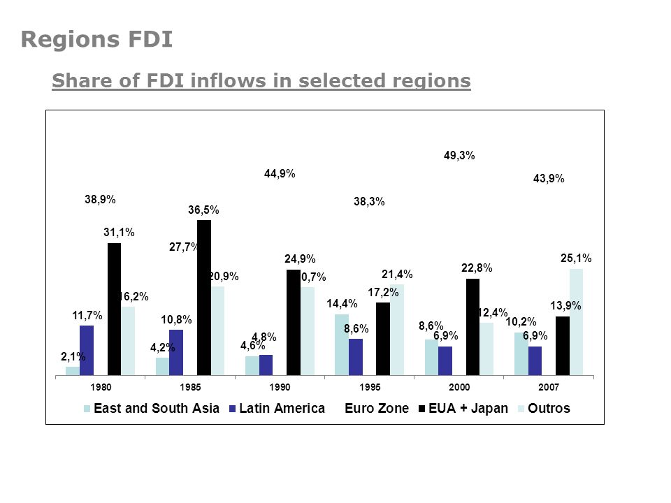Regions FDI Share of FDI inflows in selected regions