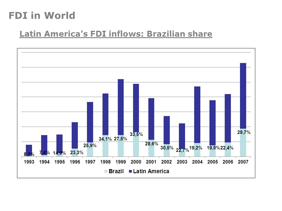 Latin America's FDI inflows: Brazilian share FDI in World