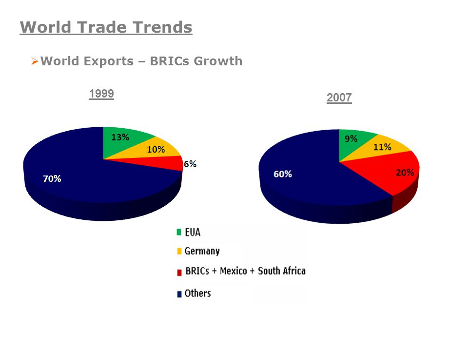 World Trade Trends  World Exports – BRICs Growth