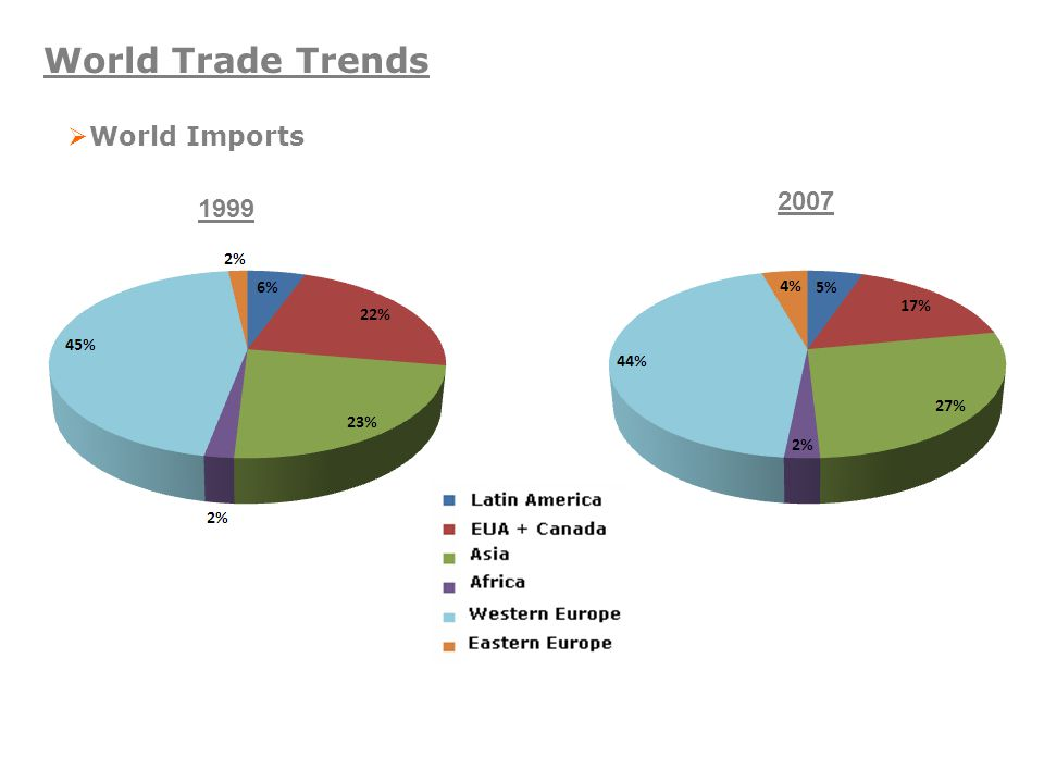 World Trade Trends  World Imports