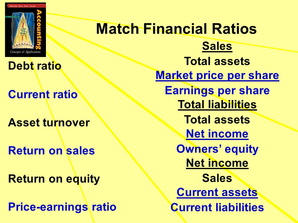 Match Financial Ratios Debt ratio Total liabilities Total assets Current assets Current liabilities Sales Total assets Net income Sales Net income Owners' equity Market price per share Earnings per share Current ratio Asset turnover Return on sales Return on equity Price-earnings ratio