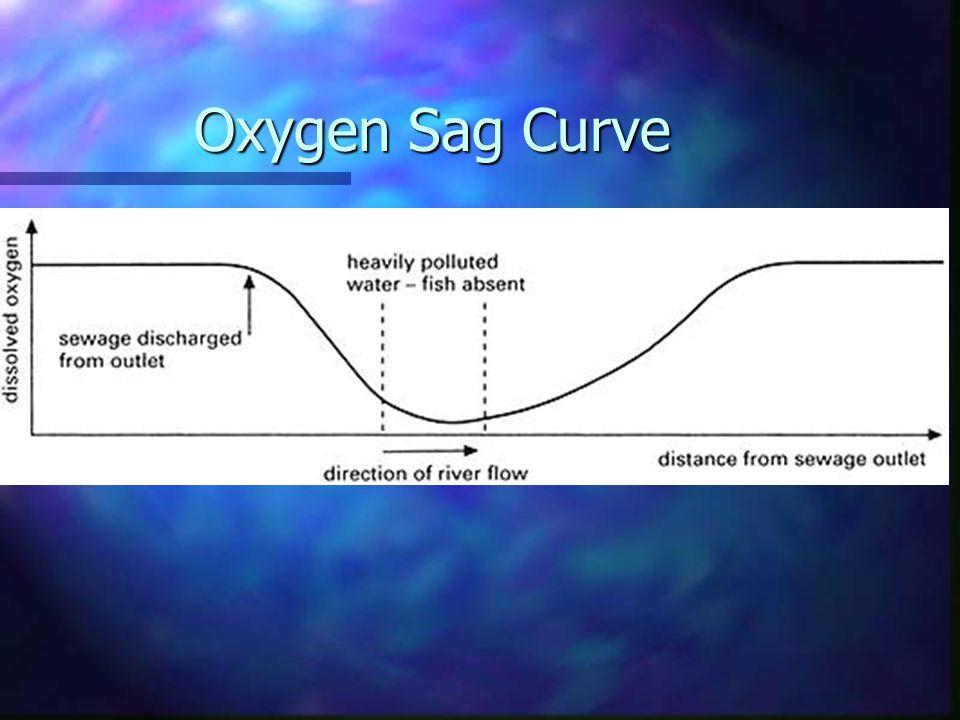 Oxygen Sag Curve