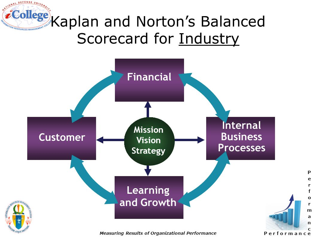 P e r f o r m a n c e Measuring Results of Organizational Performance Kaplan and Norton's Balanced Scorecard for Industry Financial Customer Internal Business Processes Learning and Growth Mission Vision Strategy