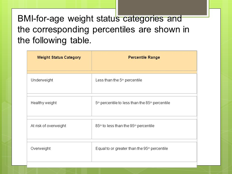 BMI-for-age weight status categories and the corresponding percentiles are shown in the following table.