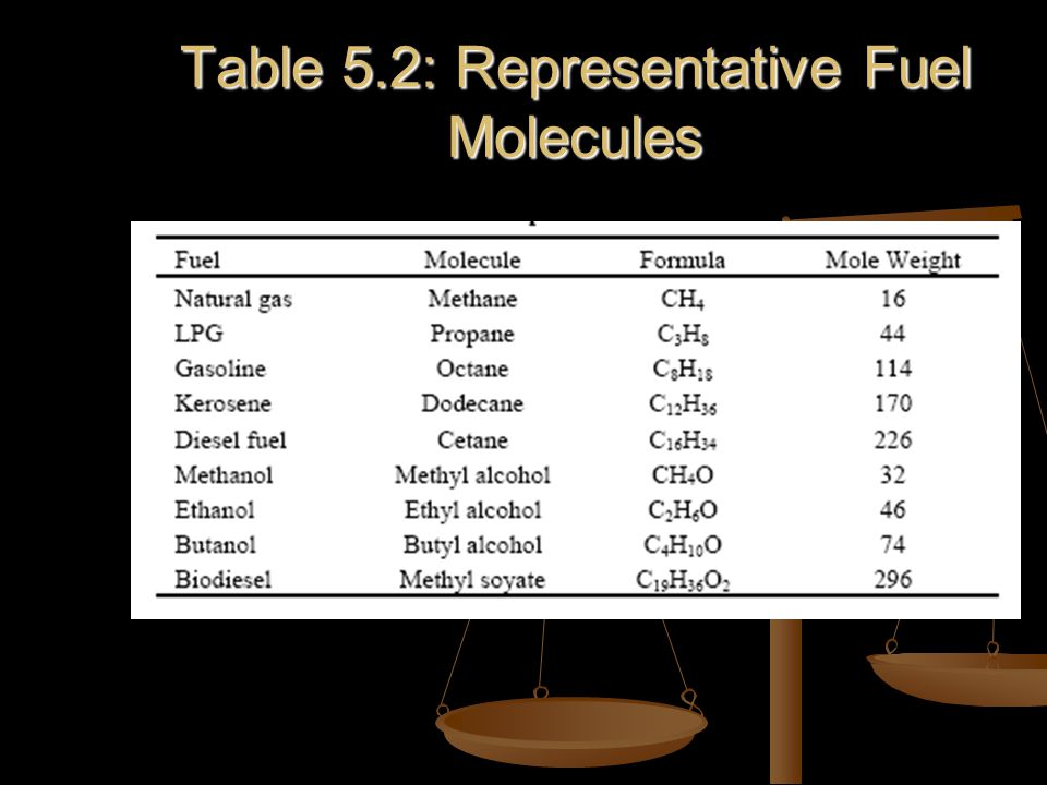 Table 5.2: Representative Fuel Molecules