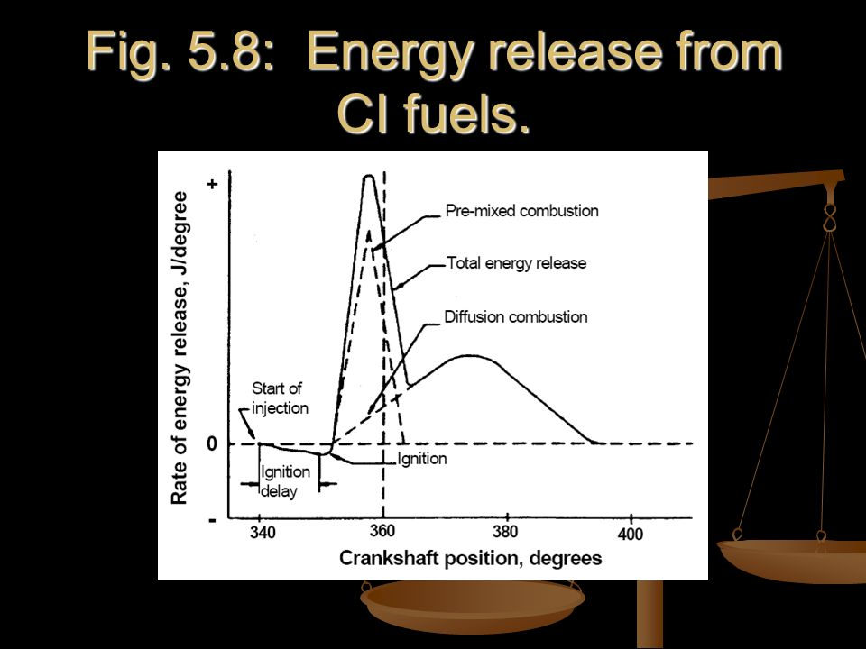 Fig. 5.8: Energy release from CI fuels.