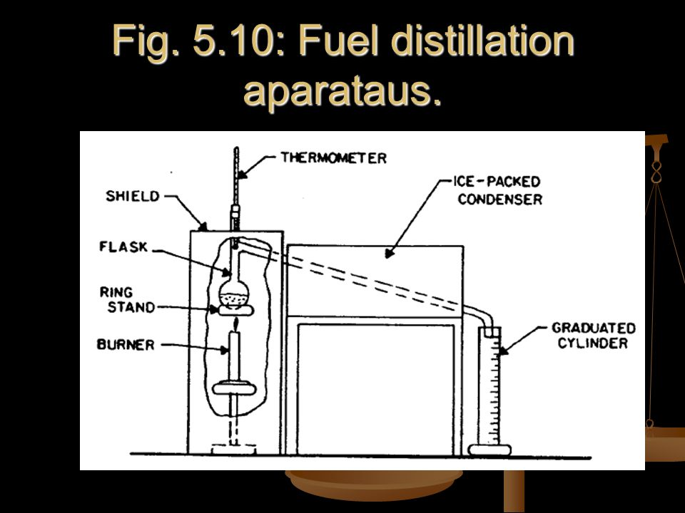 Fig. 5.10: Fuel distillation aparataus.