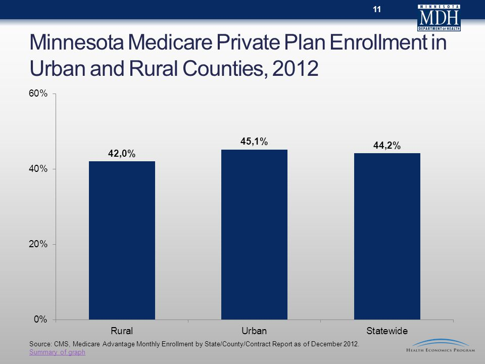 Minnesota Medicare Private Plan Enrollment in Urban and Rural Counties, Source: CMS, Medicare Advantage Monthly Enrollment by State/County/Contract Report as of December 2012.
