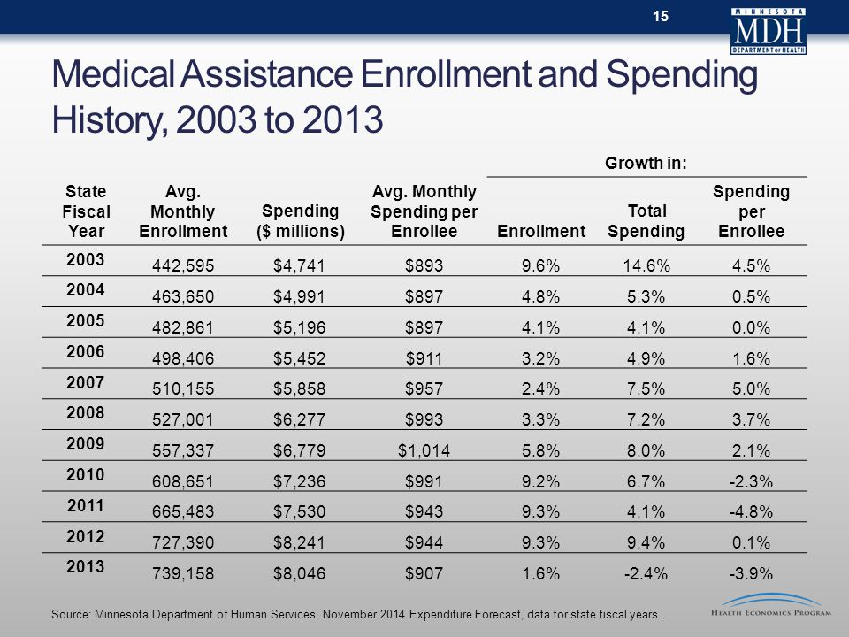Medical Assistance Enrollment and Spending History, 2003 to 2013 Growth in: State Fiscal Year Avg.