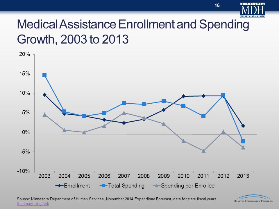 Medical Assistance Enrollment and Spending Growth, 2003 to Source: Minnesota Department of Human Services, November 2014 Expenditure Forecast, data for state fiscal years.
