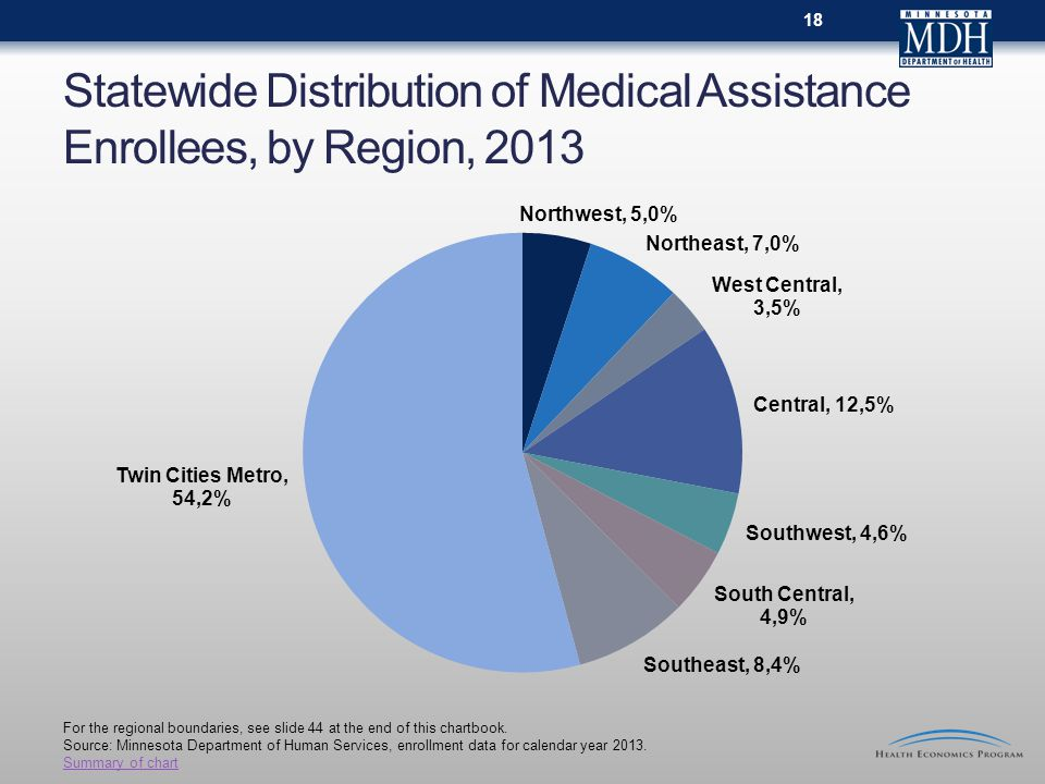 Statewide Distribution of Medical Assistance Enrollees, by Region, For the regional boundaries, see slide 44 at the end of this chartbook.