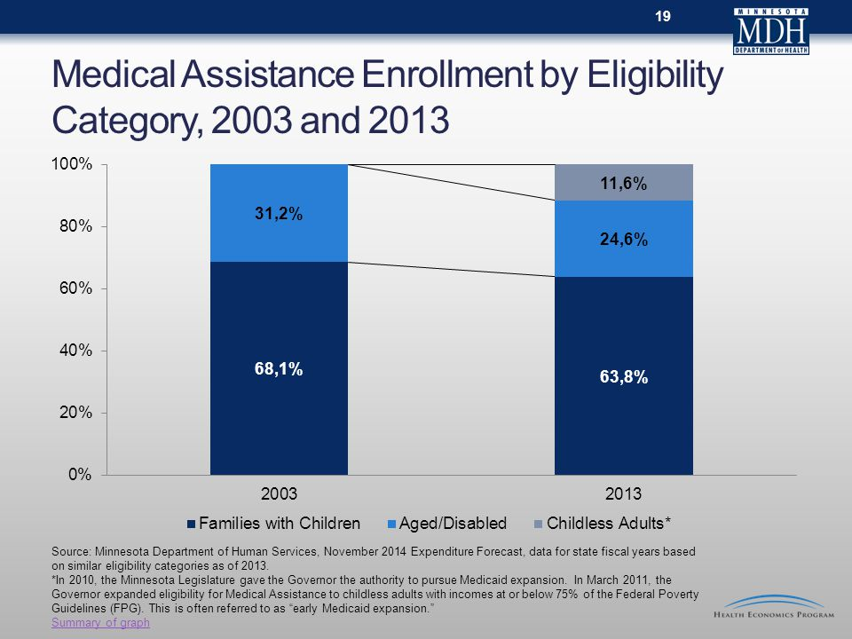 Medical Assistance Enrollment by Eligibility Category, 2003 and 2013 Source: Minnesota Department of Human Services, November 2014 Expenditure Forecast, data for state fiscal years based on similar eligibility categories as of 2013.