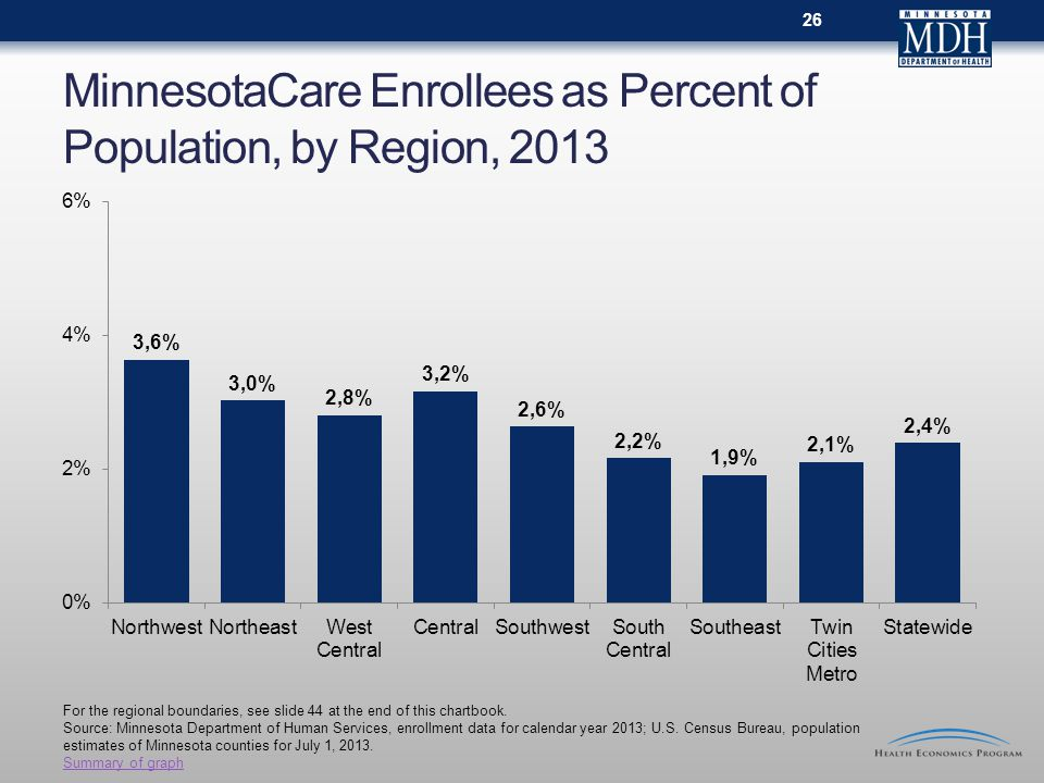 MinnesotaCare Enrollees as Percent of Population, by Region, 2013 For the regional boundaries, see slide 44 at the end of this chartbook.