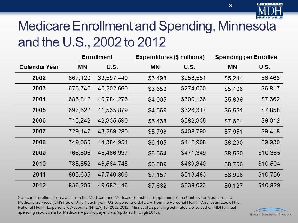Medicare Enrollment and Spending, Minnesota and the U.S., 2002 to 2012 Enrollment Expenditures ($ millions)Spending per Enrollee Calendar Year MNU.S.