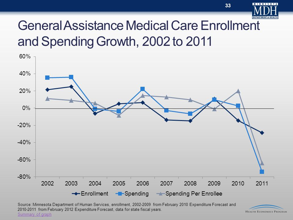 General Assistance Medical Care Enrollment and Spending Growth, 2002 to 2011 Source: Minnesota Department of Human Services, enrollment, from February 2010 Expenditure Forecast and from February 2012 Expenditure Forecast, data for state fiscal years.