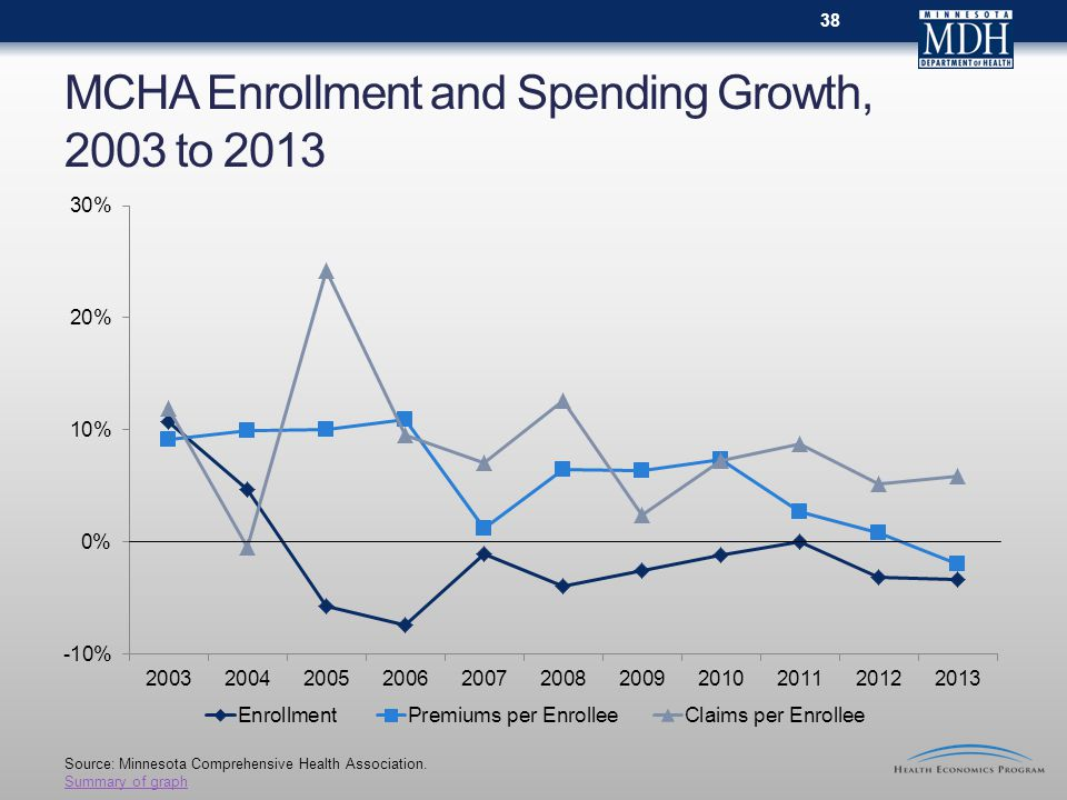 MCHA Enrollment and Spending Growth, 2003 to 2013 Source: Minnesota Comprehensive Health Association.