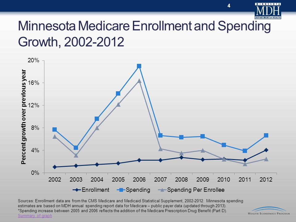 Minnesota Medicare Enrollment and Spending Growth, Sources: Enrollment data are from the CMS Medicare and Medicaid Statistical Supplement,