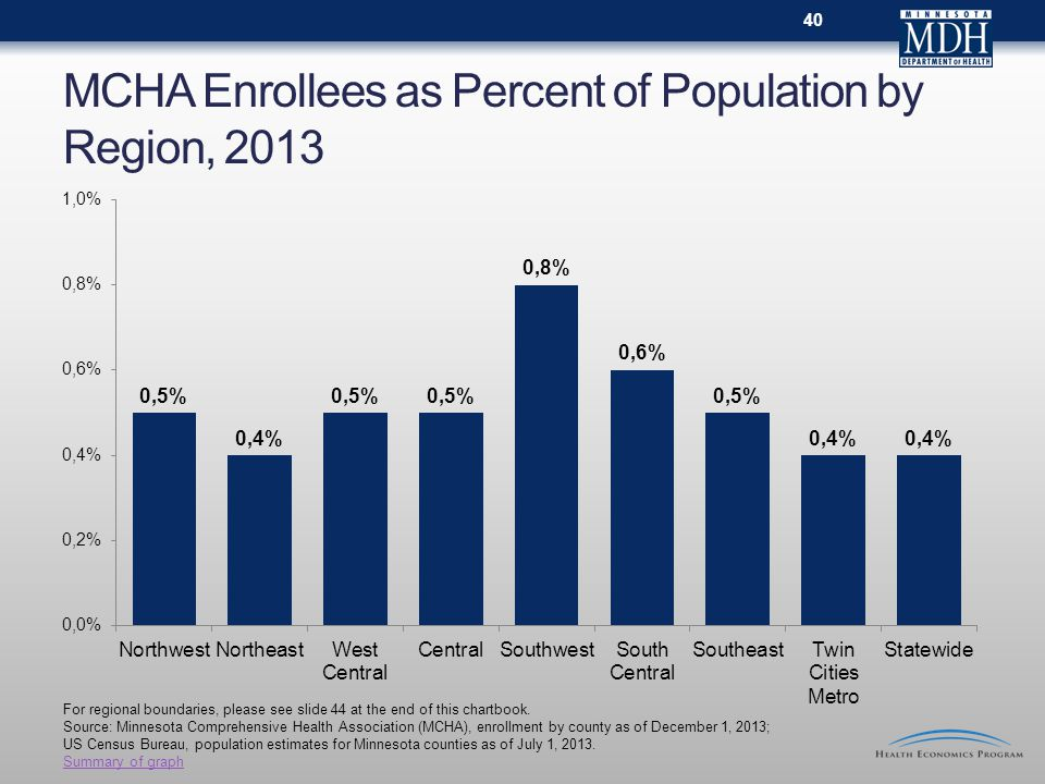 MCHA Enrollees as Percent of Population by Region, 2013 For regional boundaries, please see slide 44 at the end of this chartbook.