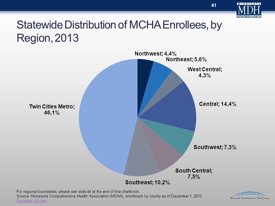 Statewide Distribution of MCHA Enrollees, by Region, 2013 For regional boundaries, please see slide 44 at the end of this chartbook.