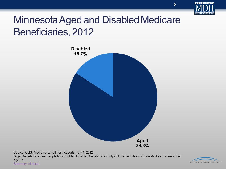 Minnesota Aged and Disabled Medicare Beneficiaries, Source: CMS, Medicare Enrollment Reports, July 1, 2012.