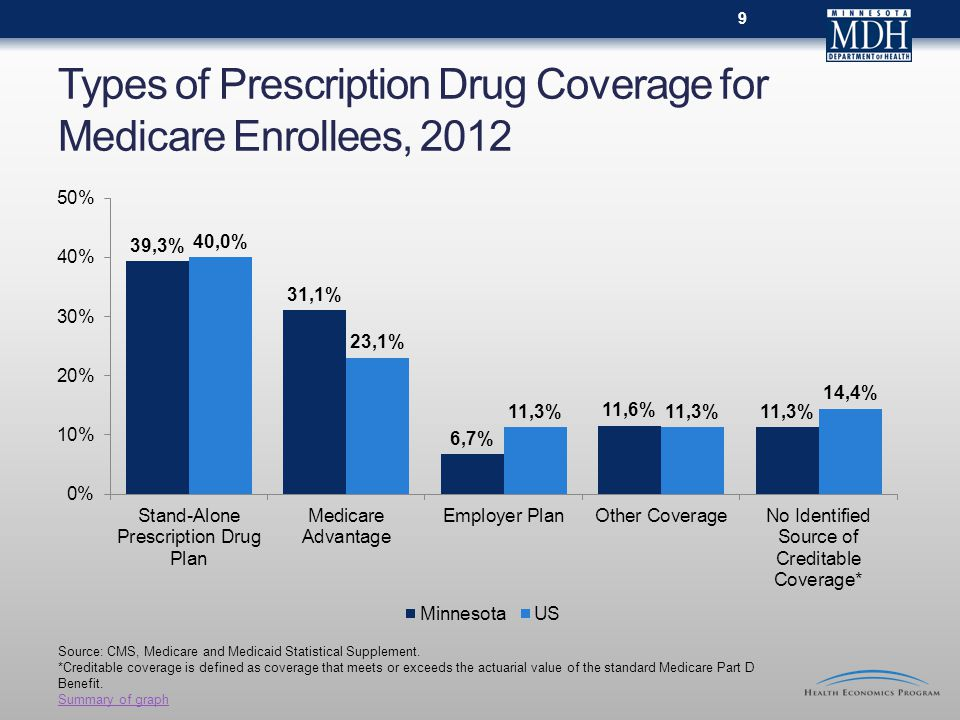 Types of Prescription Drug Coverage for Medicare Enrollees, Source: CMS, Medicare and Medicaid Statistical Supplement.