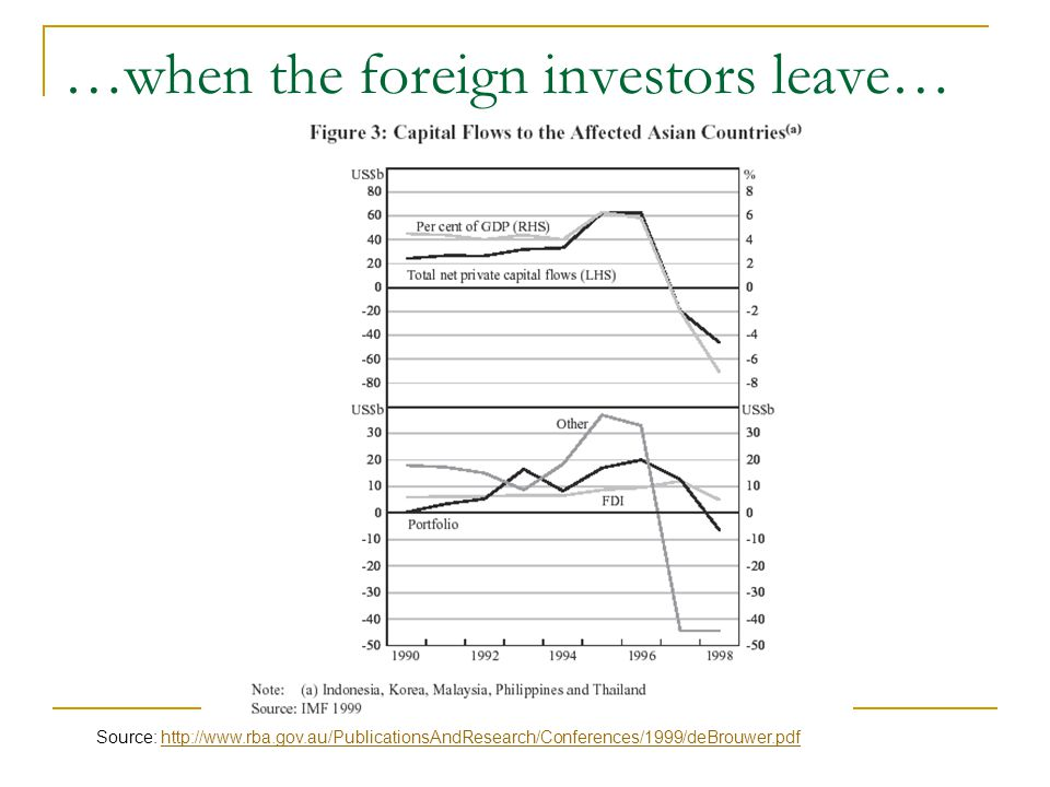 …when the foreign investors leave… Source: