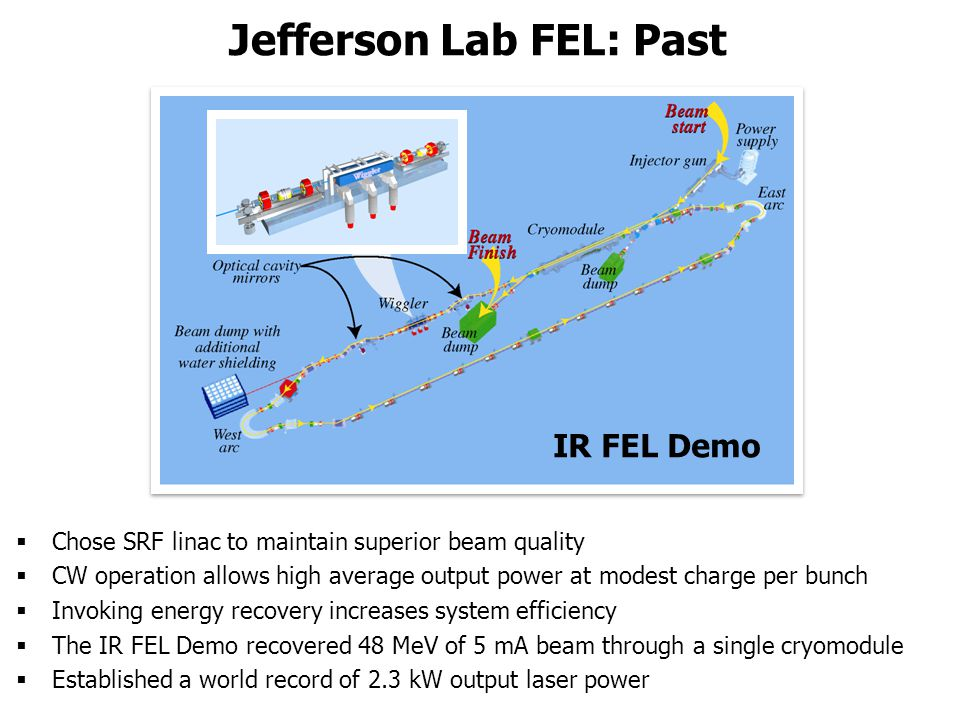 IR FEL Demo  Chose SRF linac to maintain superior beam quality  CW operation allows high average output power at modest charge per bunch  Invoking energy recovery increases system efficiency  The IR FEL Demo recovered 48 MeV of 5 mA beam through a single cryomodule  Established a world record of 2.3 kW output laser power Jefferson Lab FEL: Past
