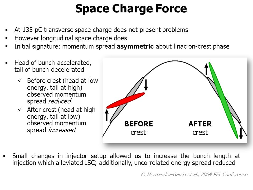Space Charge Force  Head of bunch accelerated, tail of bunch decelerated Before crest (head at low energy, tail at high) observed momentum spread reduced After crest (head at high energy, tail at low) observed momentum spread increased  Small changes in injector setup allowed us to increase the bunch length at injection which alleviated LSC; additionally, uncorrelated energy spread reduced C.