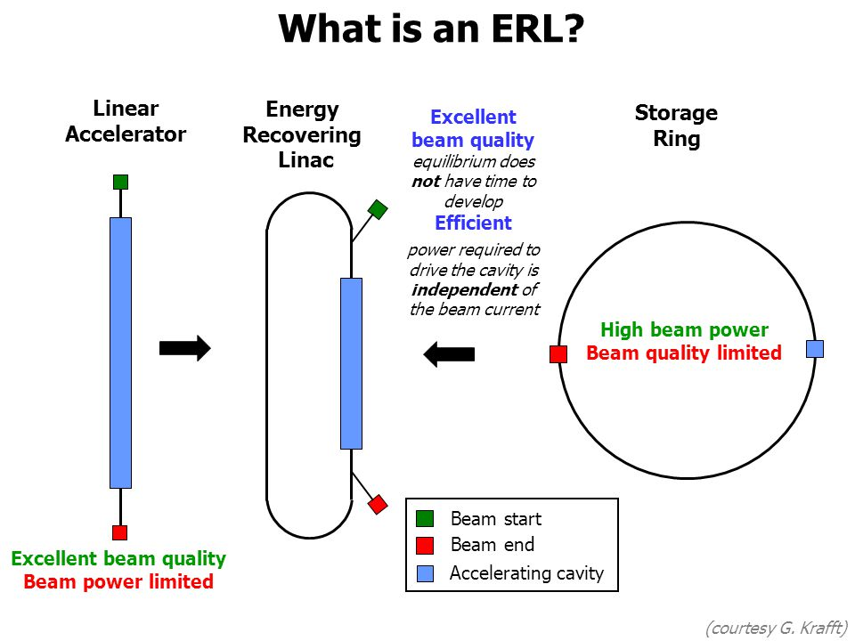What is an ERL.