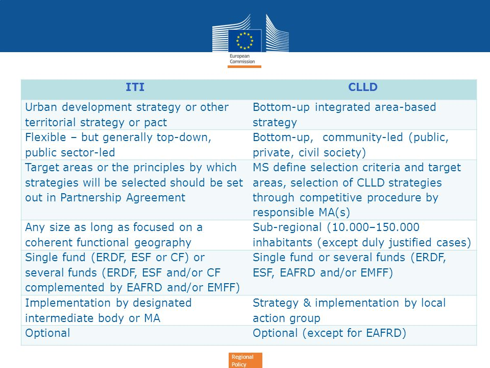 Regional Policy ITICLLD Urban development strategy or other territorial strategy or pact Bottom-up integrated area-based strategy Flexible – but generally top-down, public sector-led Bottom-up, community-led (public, private, civil society) Target areas or the principles by which strategies will be selected should be set out in Partnership Agreement MS define selection criteria and target areas, selection of CLLD strategies through competitive procedure by responsible MA(s) Any size as long as focused on a coherent functional geography Sub-regional (10.000– inhabitants (except duly justified cases) Single fund (ERDF, ESF or CF) or several funds (ERDF, ESF and/or CF complemented by EAFRD and/or EMFF) Single fund or several funds (ERDF, ESF, EAFRD and/or EMFF) Implementation by designated intermediate body or MA Strategy & implementation by local action group OptionalOptional (except for EAFRD)