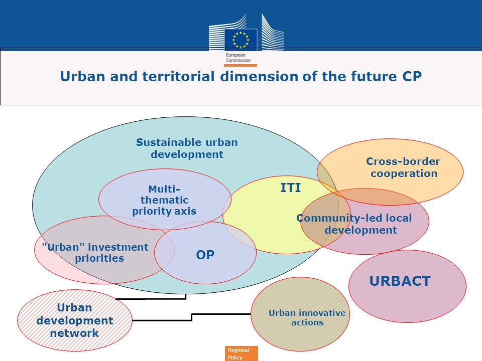 Regional Policy Urban and territorial dimension of the future CP Urban development network Urban innovative actions ITI Urban investment priorities Community-led local development Cross-border cooperation URBACT Sustainable urban development OP Multi- thematic priority axis