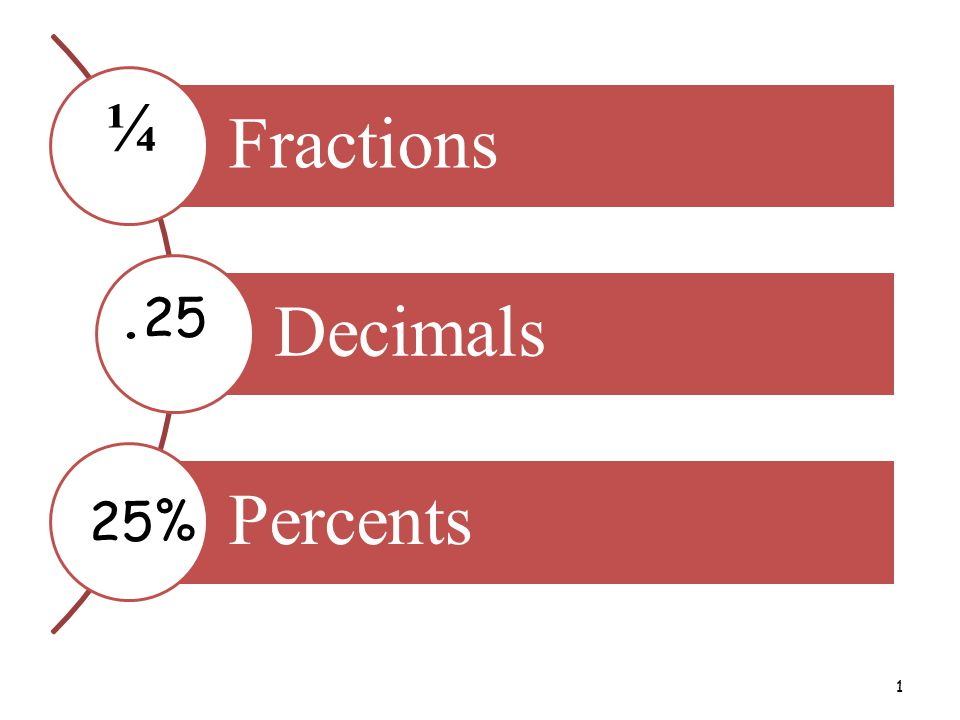 1 Fractions Decimals Percents ¼.25 25%. Session Outcomes: To ...
