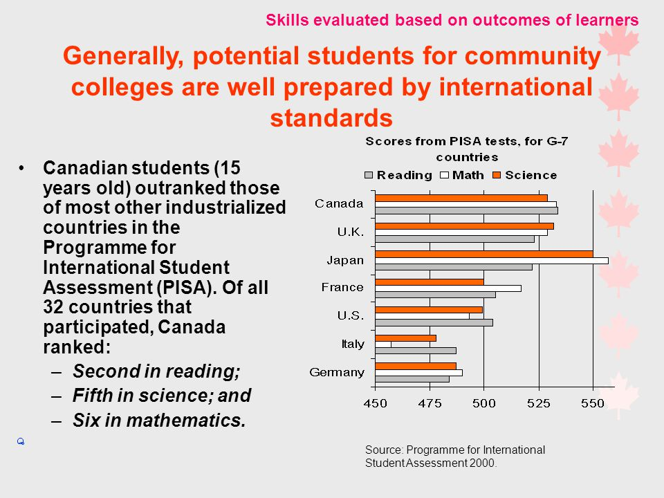 Generally, potential students for community colleges are well prepared by international standards Canadian students (15 years old) outranked those of most other industrialized countries in the Programme for International Student Assessment (PISA).