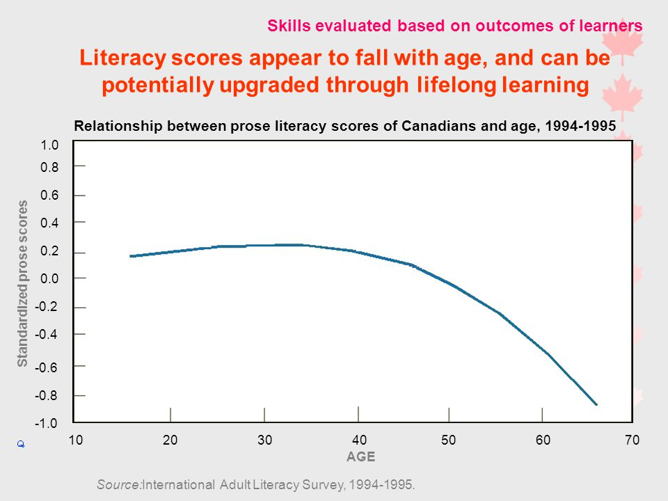 Literacy scores appear to fall with age, and can be potentially upgraded through lifelong learning Relationship between prose literacy scores of Canadians and age, Source:International Adult Literacy Survey,
