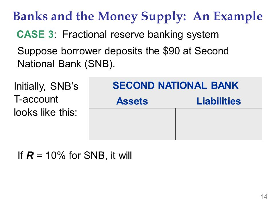 14 Banks and the Money Supply: An Example CASE 3: Fractional reserve banking system If R = 10% for SNB, it will SECOND NATIONAL BANK AssetsLiabilities Suppose borrower deposits the $90 at Second National Bank (SNB).