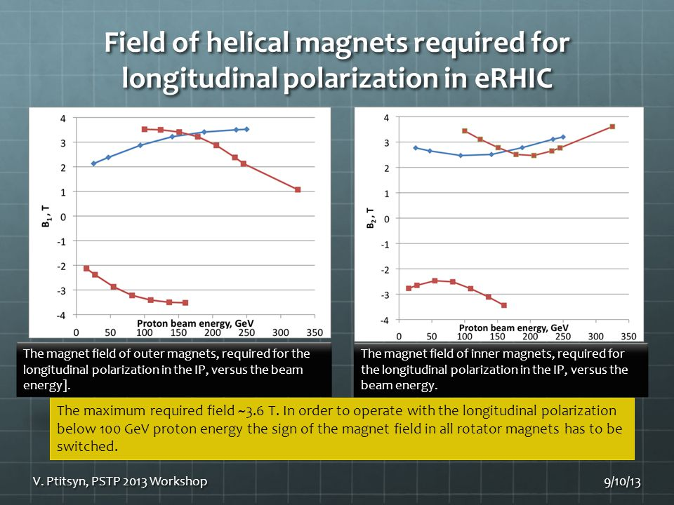 Field of helical magnets required for longitudinal polarization in eRHIC 9/10/13V.