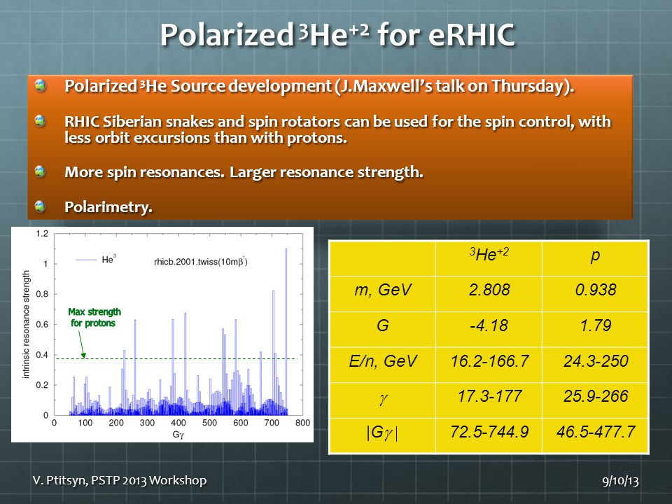 Polarized 3 He +2 for eRHIC Polarized 3 He Source development (J.Maxwell's talk on Thursday).