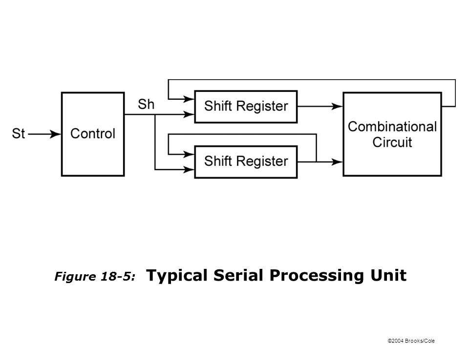 ©2004 Brooks/Cole Figure 18-5: Typical Serial Processing Unit