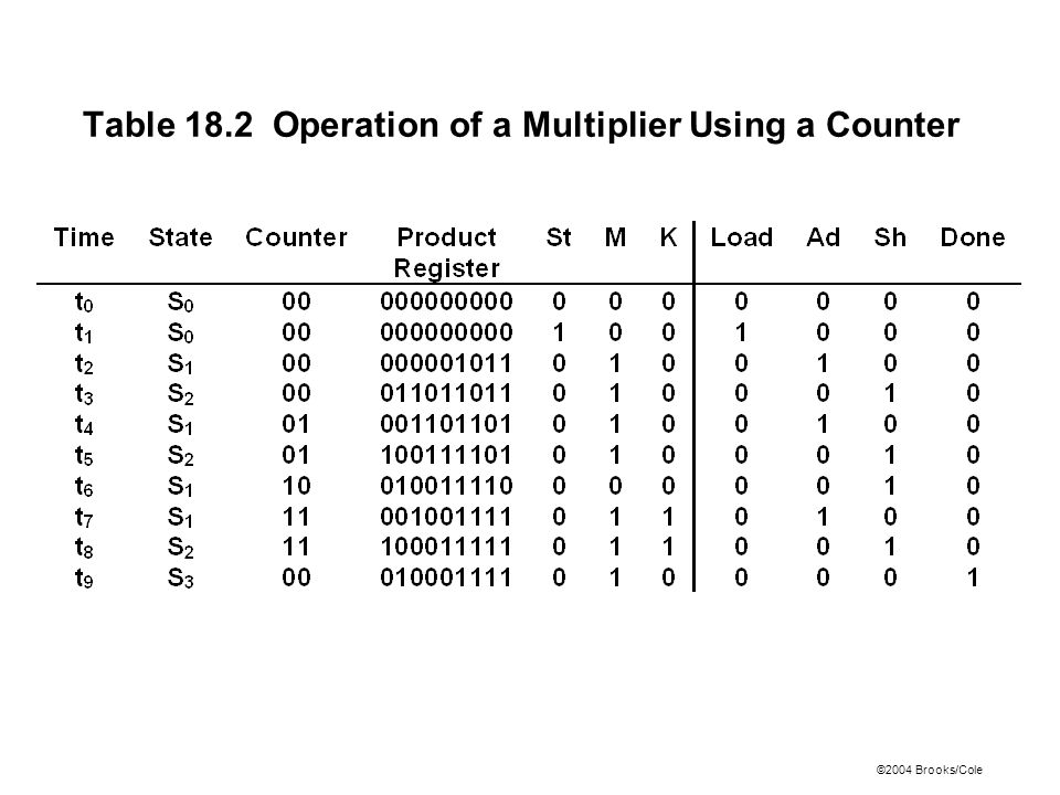©2004 Brooks/Cole Table 18.2 Operation of a Multiplier Using a Counter