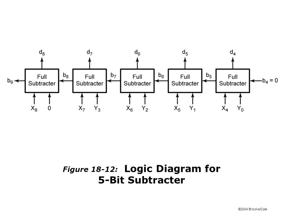 ©2004 Brooks/Cole Figure 18-12: Logic Diagram for 5-Bit Subtracter