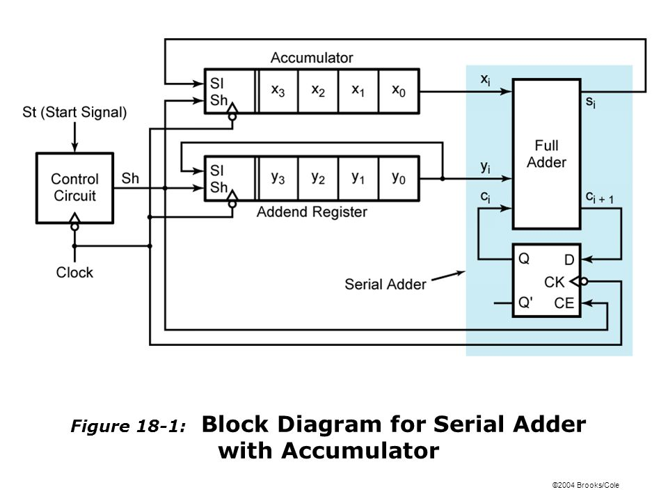 ©2004 Brooks/Cole Figure 18-1: Block Diagram for Serial Adder with Accumulator