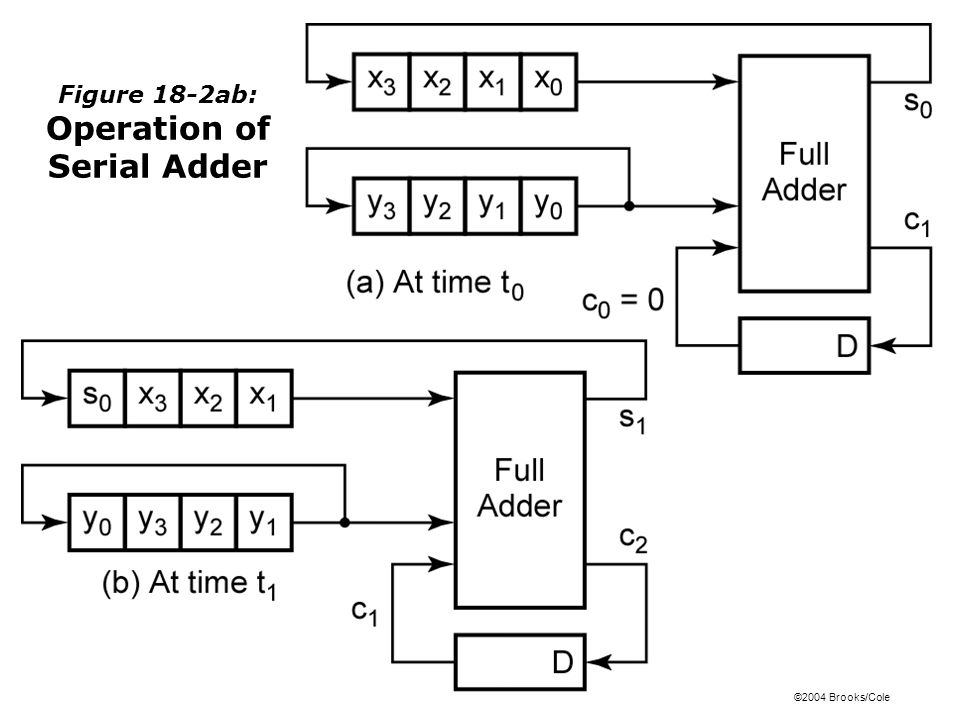 ©2004 Brooks/Cole Figure 18-2ab: Operation of Serial Adder