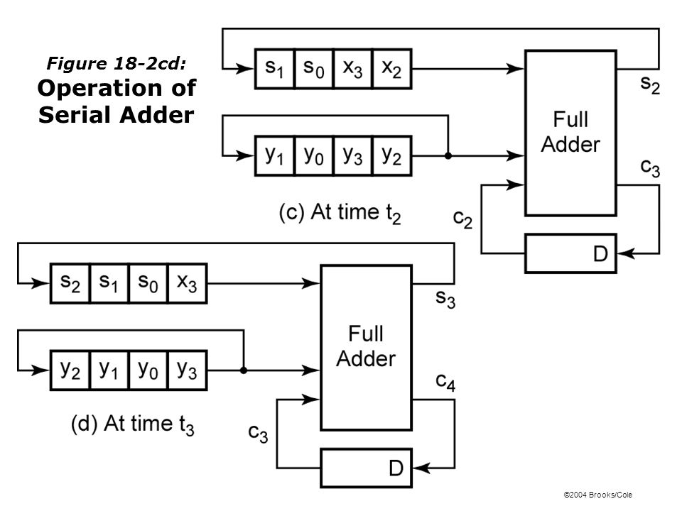 ©2004 Brooks/Cole Figure 18-2cd: Operation of Serial Adder