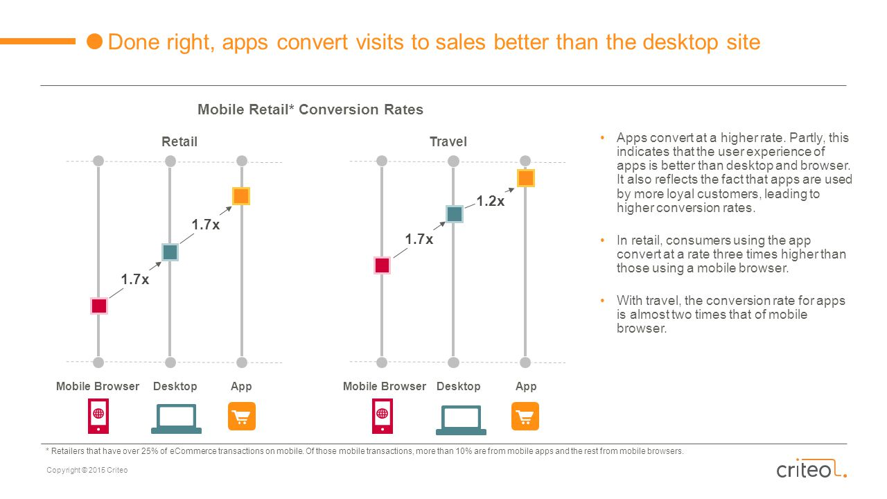 Copyright © 2015 Criteo Done right, apps convert visits to sales better than the desktop site Mobile BrowserApp Mobile Retail* Conversion Rates RetailTravel Mobile BrowserApp Apps convert at a higher rate.