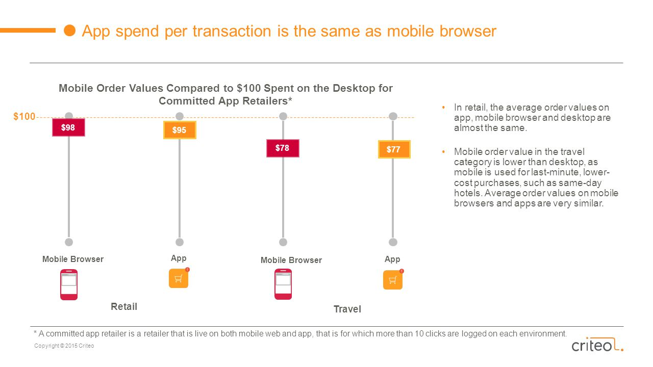 Copyright © 2015 Criteo App spend per transaction is the same as mobile browser Mobile Order Values Compared to $100 Spent on the Desktop for Committed App Retailers* $98 $95 $78 $77 $100 Mobile Browser App Retail Mobile Browser App Travel In retail, the average order values on app, mobile browser and desktop are almost the same.