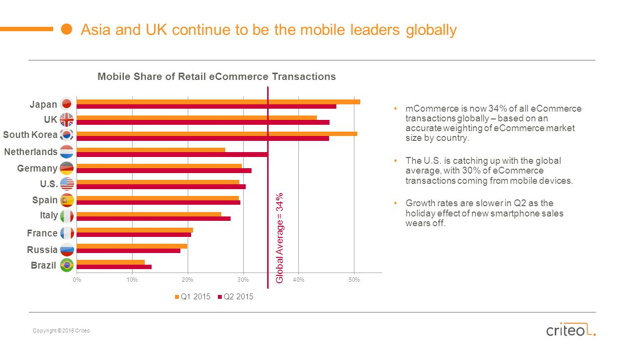 Copyright © 2015 Criteo Asia and UK continue to be the mobile leaders globally Mobile Share of Retail eCommerce Transactions South Korea Japan UK Spain U.S.