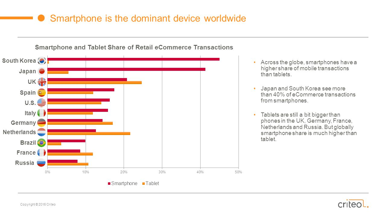 Copyright © 2015 Criteo Smartphone is the dominant device worldwide Smartphone and Tablet Share of Retail eCommerce Transactions South Korea Japan UK Spain U.S.